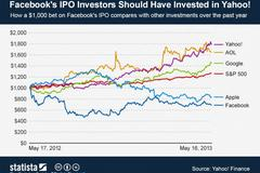 mayer outperformed zuckerberg since ipo